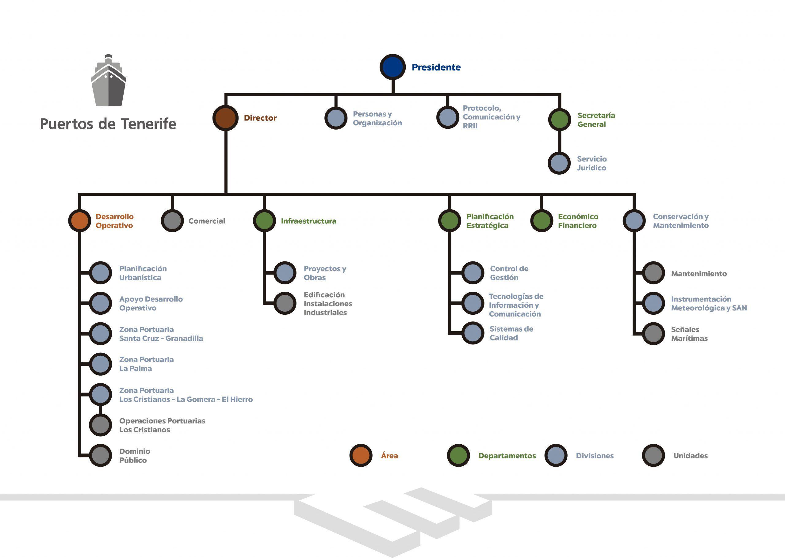 Organigrama de la Autoridad Portuaria de Tenerife actualizado en octubre 2020