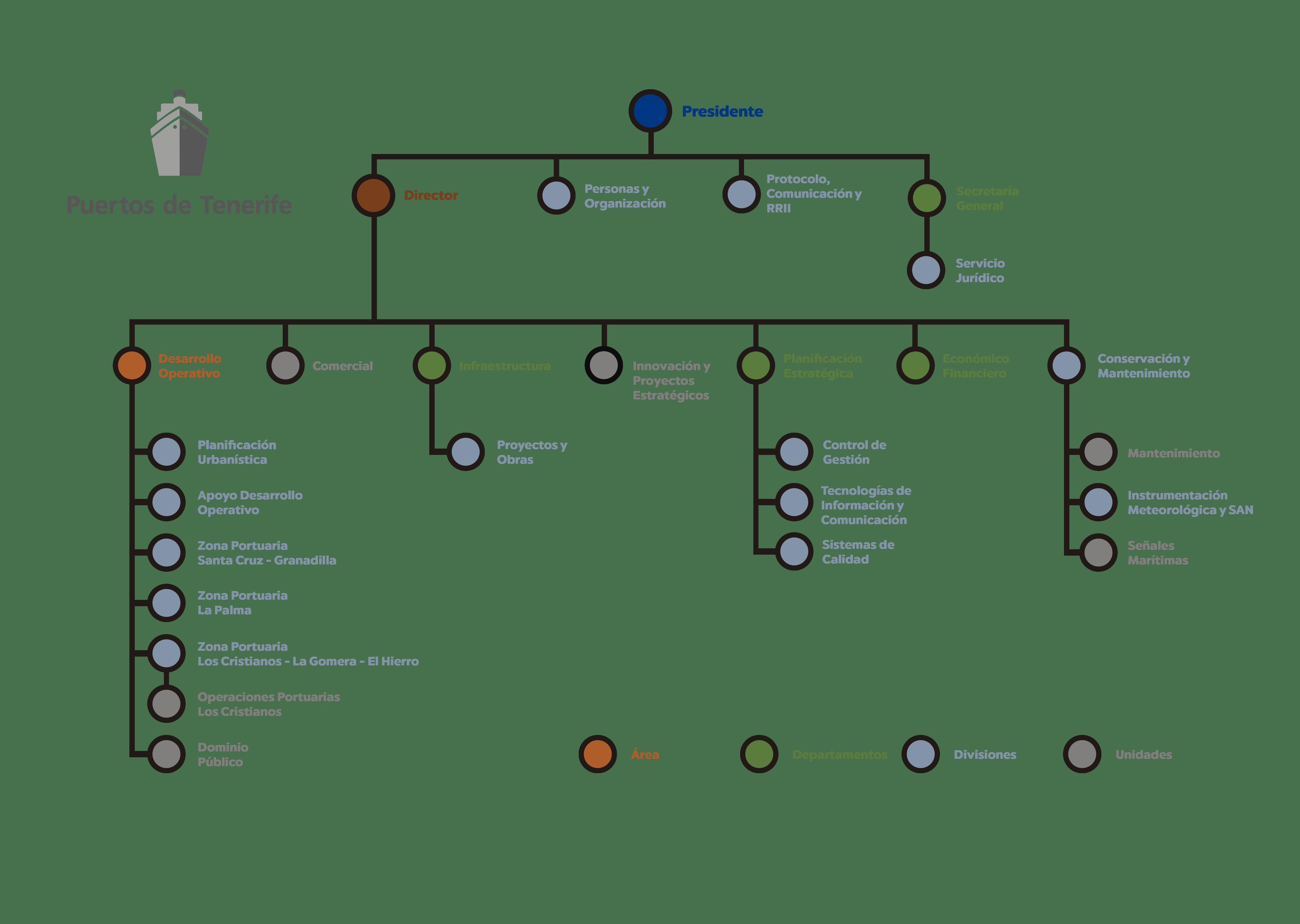 Organigrama-actualizado 20-01-21 version 2